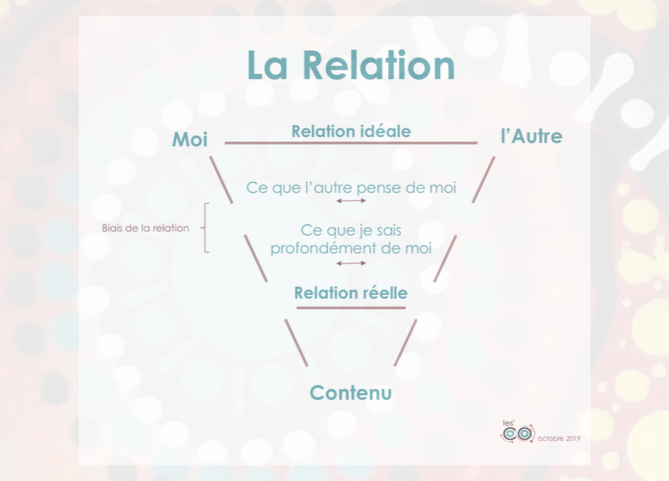 Et si on parlait Relation